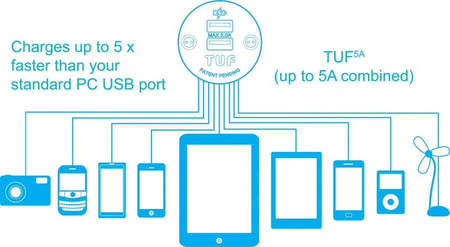 TUF-R, powerful, compact, efficient USB charger & it\'s upgradeable ...